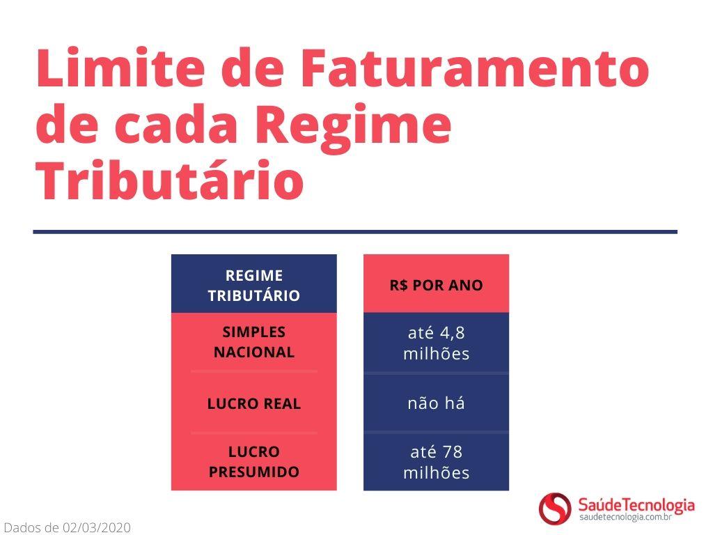 limite de faturamento de cada regime tributário - saúde tecnologia